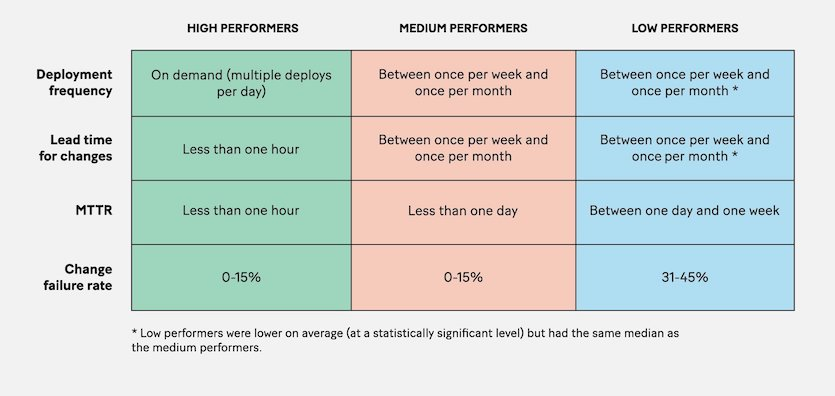 'Measuring Performance,' in Accelerate: The Science behind DevOps: Building and Scaling High Performing Technology Organizations
